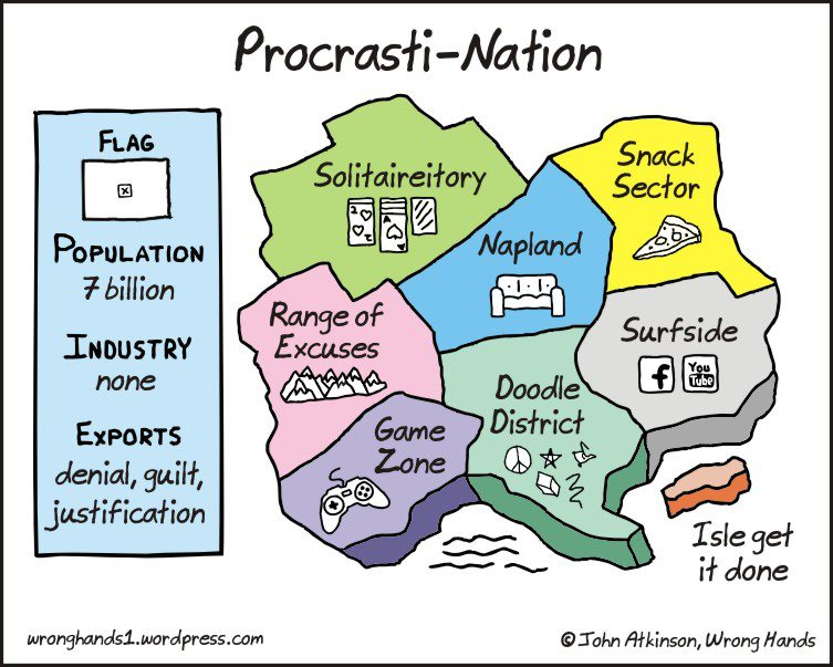 Land of Procrastination
