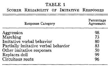 albert-bandura-incidental-learning-table-1