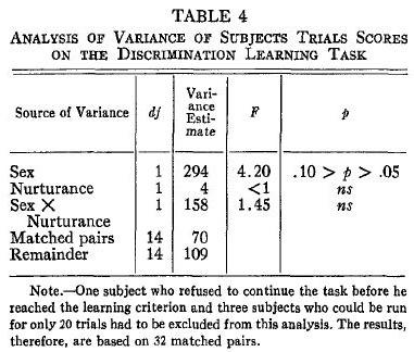 albert-bandura-incidental-learning-table-4