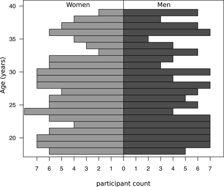 Are Women Better Than Men at Multi-Tasking?