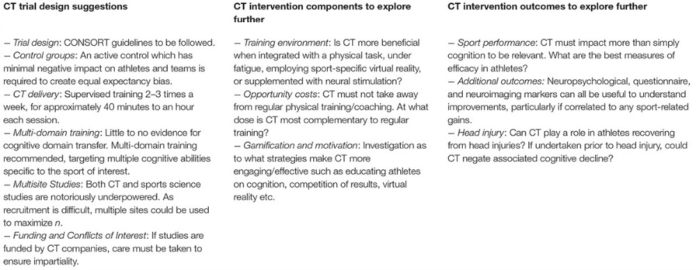 Cognitive Training in Sport