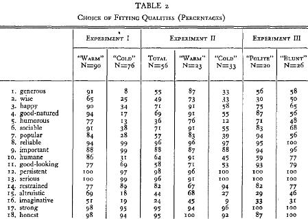 List of psychology experiments