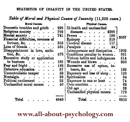 Statistics of Insanity in The United States