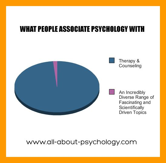 What People Associate Psychology With