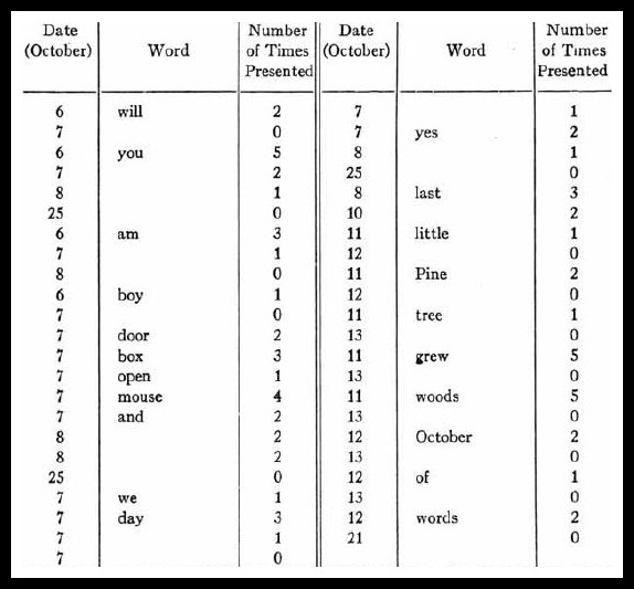 The Fernald Reading Method